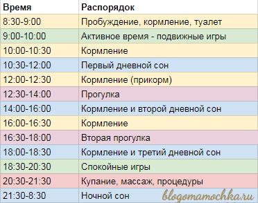 Режим дня в 7-8 месяцев? - режим дня 7 месячного ребенка - запись пользователя юлия (julia-klimova) в сообществе развитие от рождения до года в категории режим дня - babyblog.ru