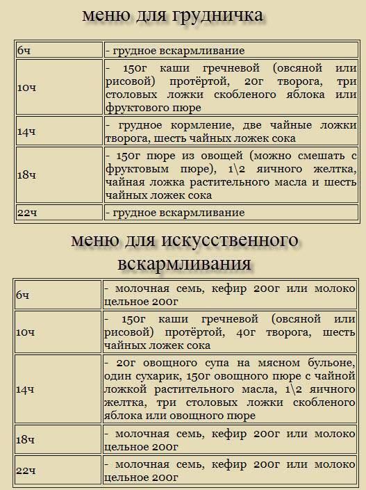 Заменяем смесь на пюре.  подскажите! - запись пользователя ///////// (moomymama) в сообществе питание новорожденного в категории правильное введение прикорма - babyblog.ru
