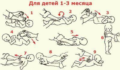 Гимнастика для ребенка в 3-4 месяца: зарядка для грудничков, упражнения и лфк