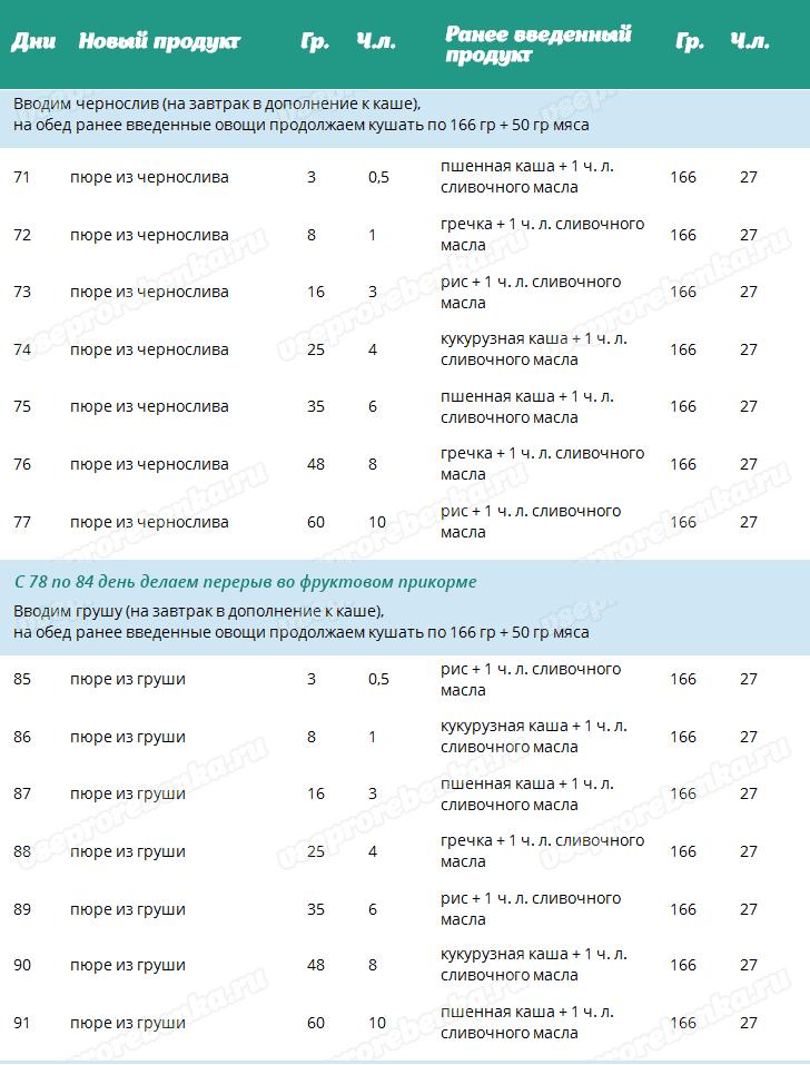Правила и таблица введения прикорма детям первого года жизни   календарь прикорма ребенка в течение первого года жизни