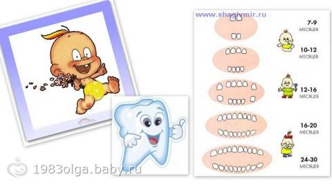 Кровь при прорезывании зубов у грудничков