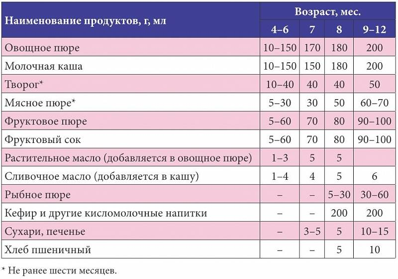 Прикорм грудничкам по рекомендациям всемирной организации здравоохранения