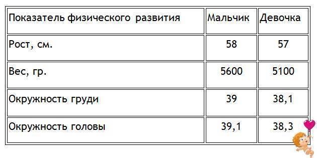 Рост и вес ребенка в 2 месяца - нормальный вес ребенка в 2 месяца - запись пользователя юлия (id1449819) в сообществе здоровье новорожденных в категории разное - babyblog.ru
