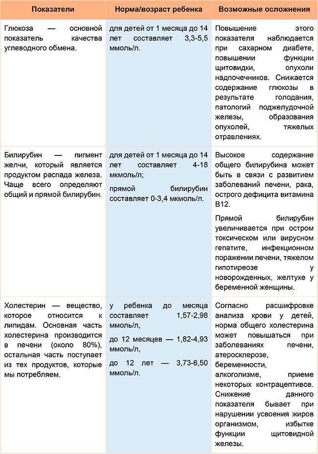 Таблица показателей биохимических анализов крови у детей норма
