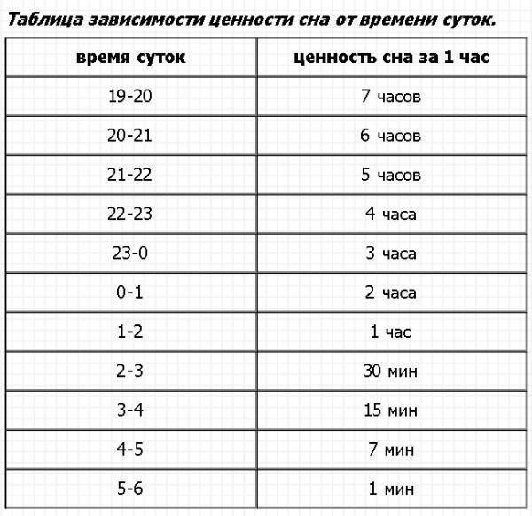 Расписание периодов дневного и ночного отдыха у ребенка до года