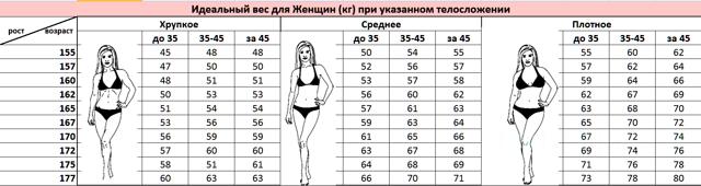 Калькулятор нормы веса и роста ребенка + таблица по воз. подсчет имт онлайн