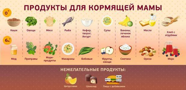 Какие овощи и фрукты можно кормящей маме? - какие овощи можно кормящей маме - запись пользователя екатерина (k_____) в сообществе грудное вскармливание в категории питание мамы - babyblog.ru