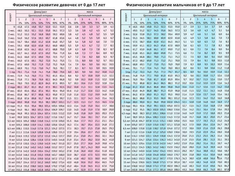 Размеры детских головных уборов по возрастам и индивидуальным параметрам: таблицы для девочек и мальчиков