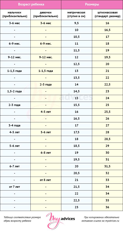 Детская обувь по размерам и таблица в см