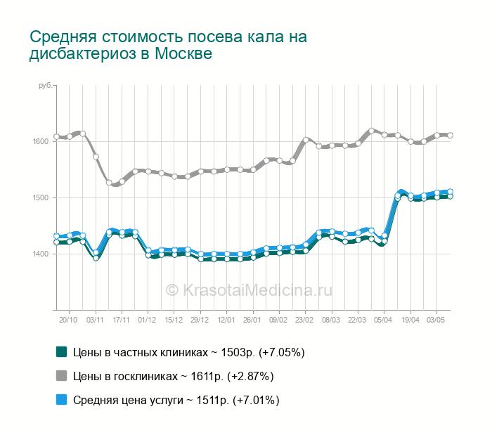 Разбираемся в анализах на дисбактериоз! - запись пользователя лена (lenag) в сообществе здоровье новорожденных - babyblog.ru