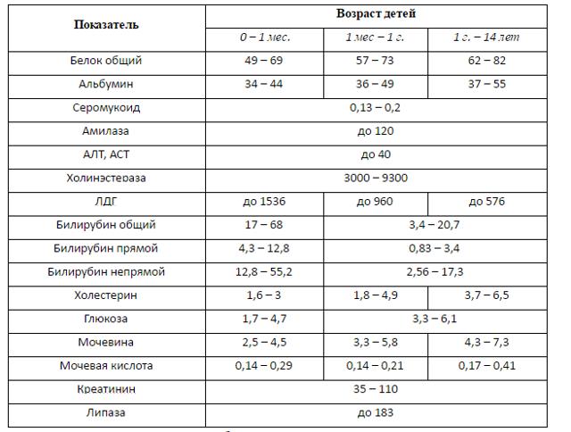 Расшифровка биохимического анализа крови ребенка до года