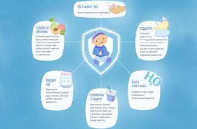Как поднять сниженный иммунитет ребенку после курса антибиотиков
