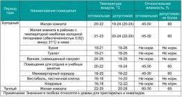 Какая должна быть влажность воздуха? - какая должна быть влажность воздуха в квартире - запись пользователя виктория (viktoriana89) в сообществе живем по-комаровскому в категории режим дня - babyblog.ru