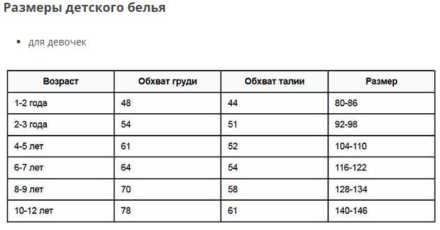 Таблица размеров детской одежды (размерная сетка по возрасту)