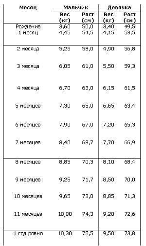 Нормы набора и прибавки веса у грудничков по месяцам (таблица)