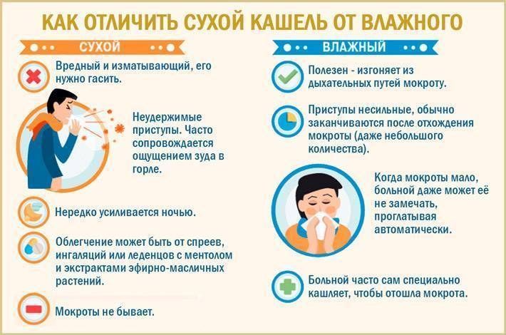 Как успокоить приступы сухого кашля у ребенка