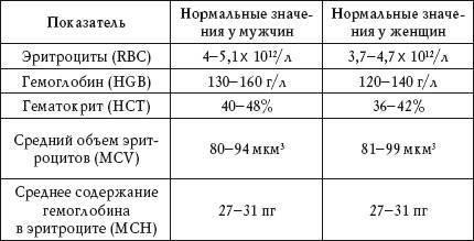 Норма общего анализа крови у детей, расшифровка результатов, таблицы
