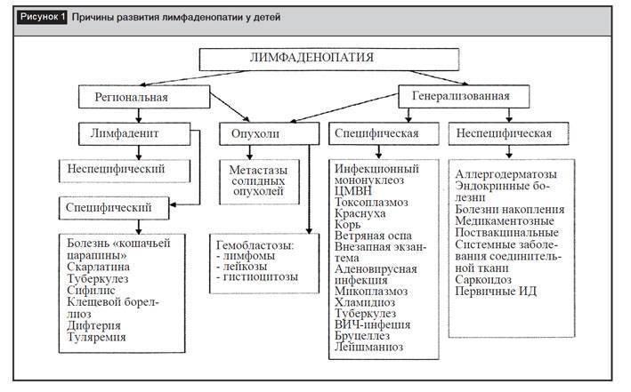Увеличение и воспаление брыжеечных лимфоузлов