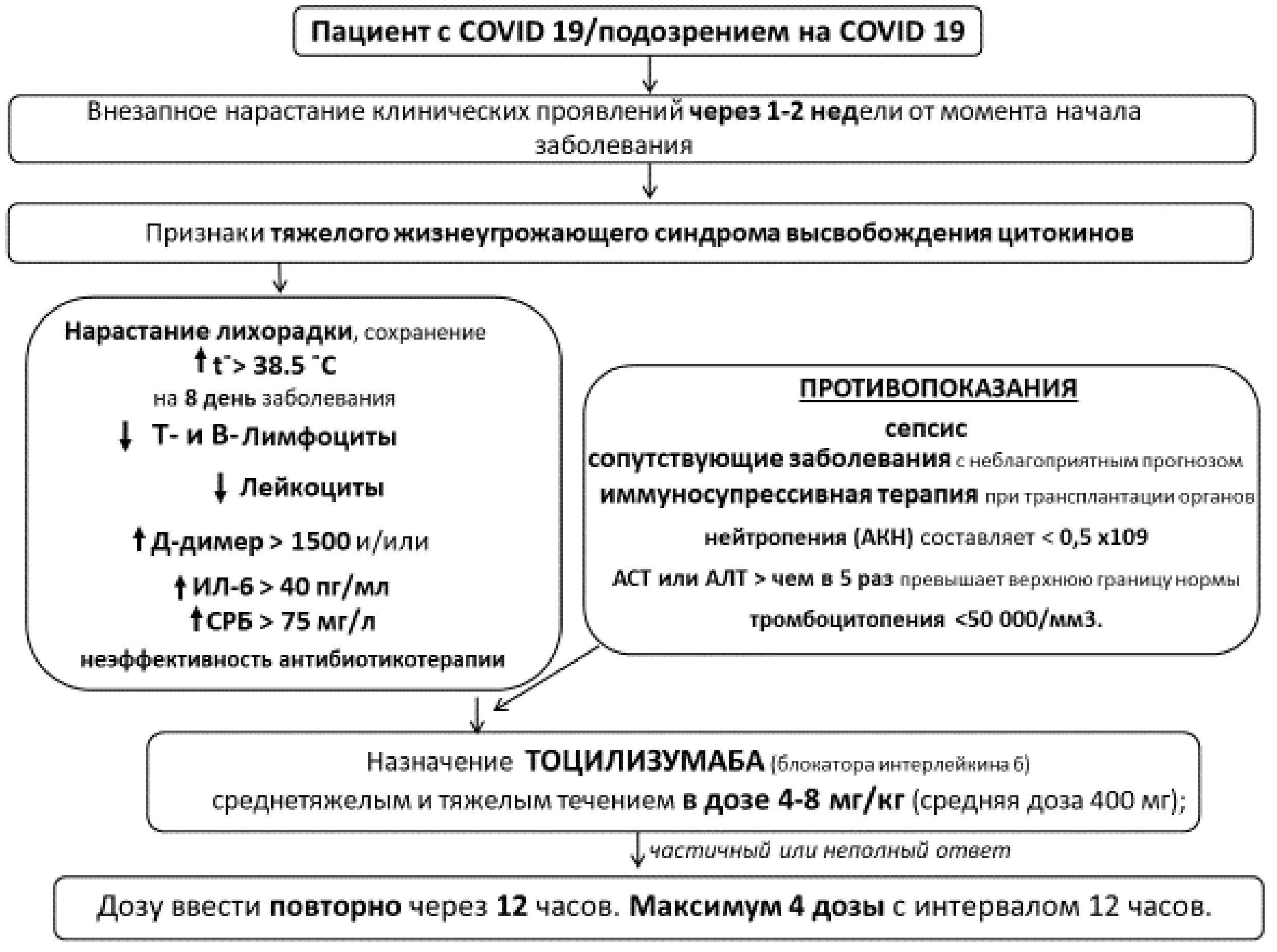 Сепсис новорожденных: симптомы, лечение, последствия / mama66.ru