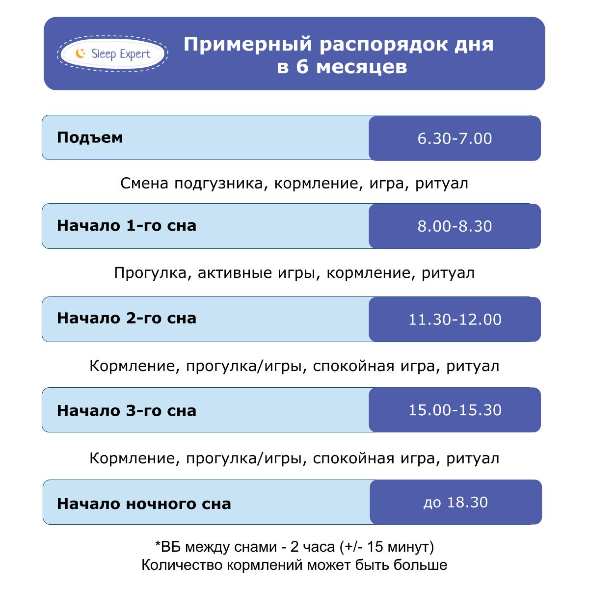 Как наладить режим в 7 месяцев? - запись пользователя настасья (ramenka) в сообществе развитие от рождения до года в категории режим дня - babyblog.ru