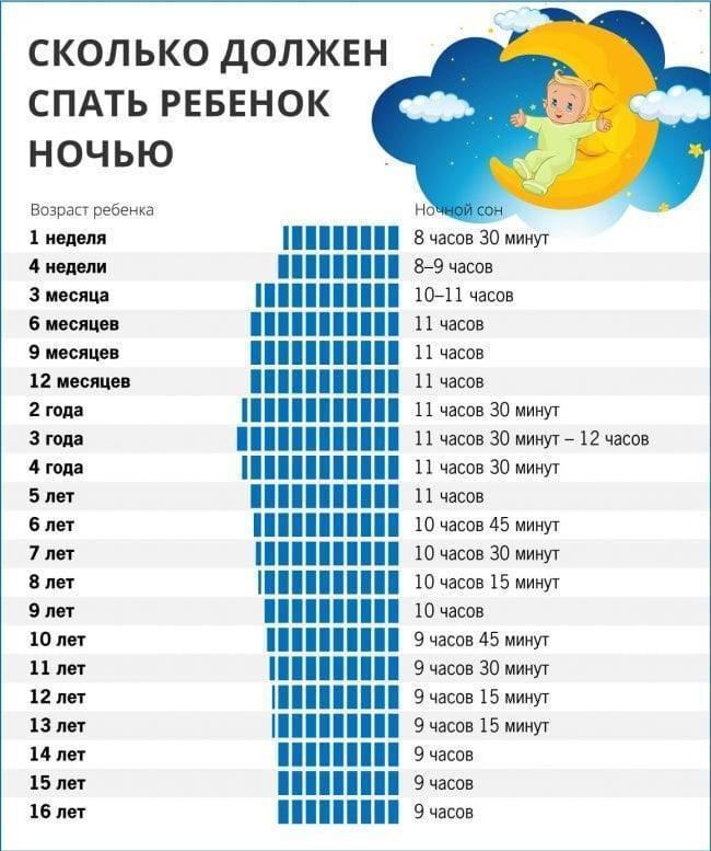 Распорядок дня ребенка в 1 год по месяцам, по часам. таблица