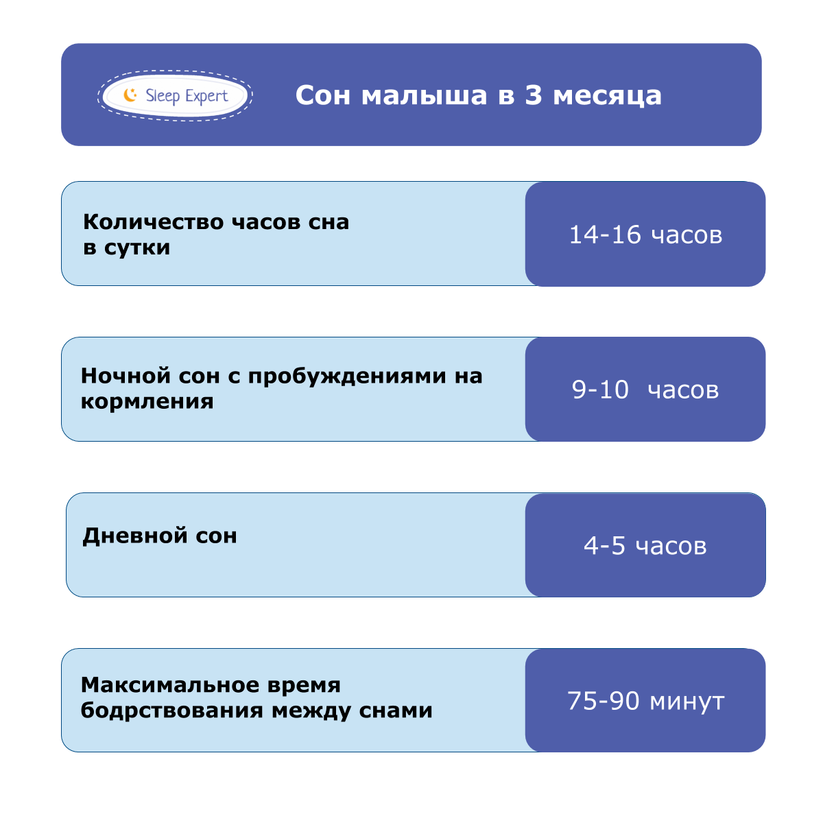 Советы специалистов: сколько должен спать ребенок в возрасте до года