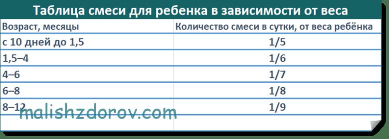 Как рассчитать норму смеси для ребенка? - запись пользователя натали (id2672429) в сообществе искусственное вскармливание в категории режим и объем кормлений - babyblog.ru