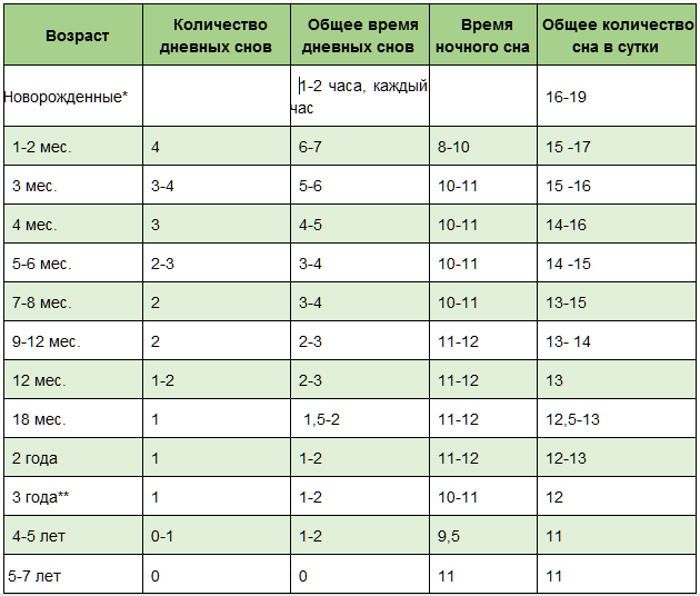 Особенности режима дневного и ночного сна детей от рождения до года