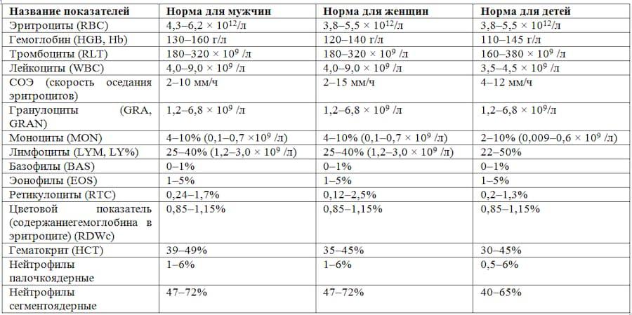 Расшифровка анализа крови биохимический у новорожденных таблица
