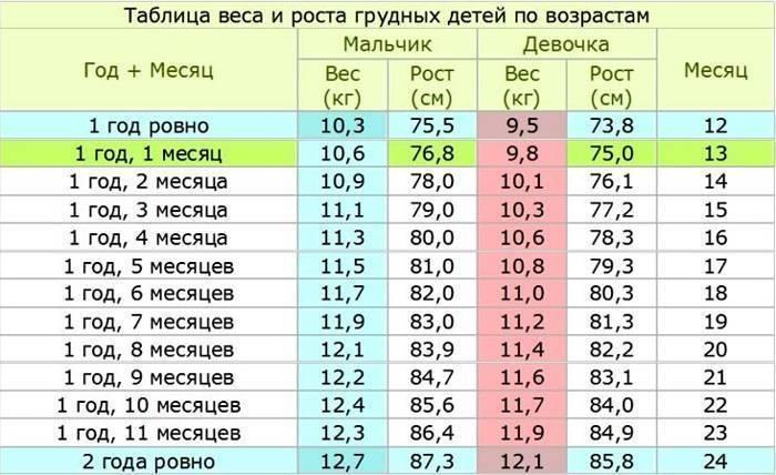 Таблица размеров ребенка по месяцам