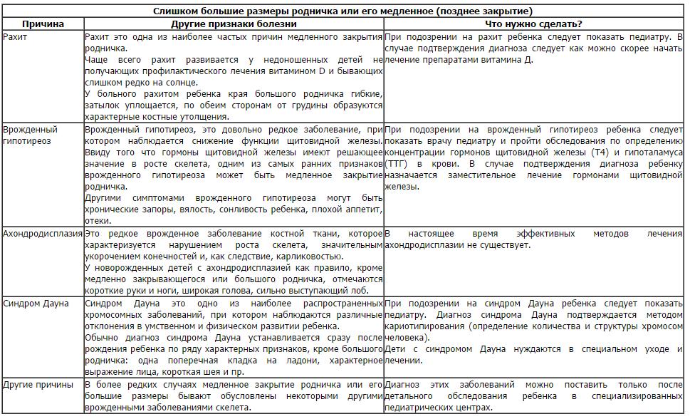 Зарос родничок. - когда зарастает родничок у новорожденного - запись пользователя марья (maria2310) в сообществе здоровье новорожденных в категории разное - babyblog.ru