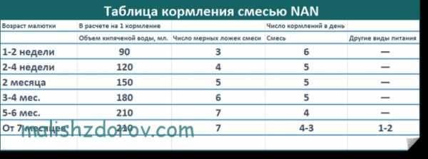 Как правильно считать мл смеси? - запись пользователя polina1986 (id1463605) в сообществе искусственное вскармливание в категории режим и объем кормлений - babyblog.ru