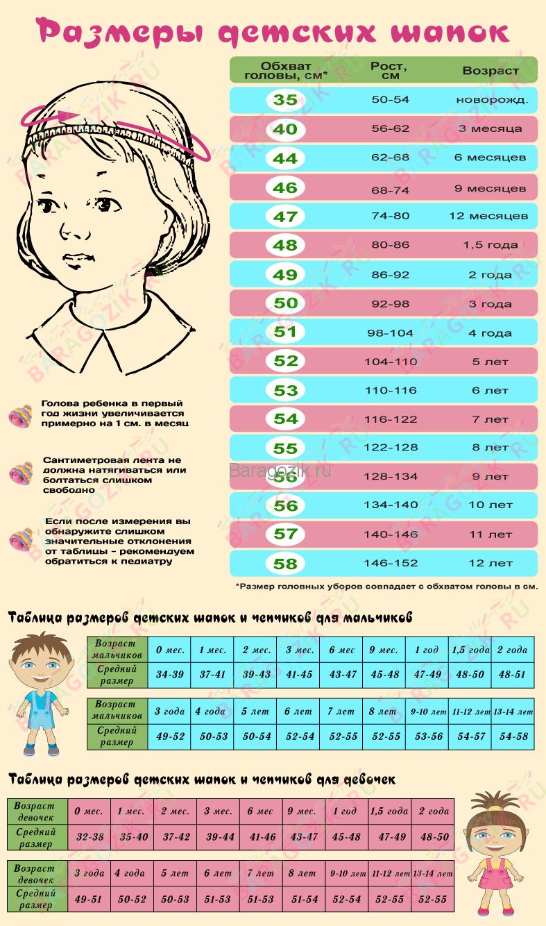 Размер шапок по возрасту ребенка: таблица. как измерить размер головы ребенка для шапки, как рассчитать размер шапки?