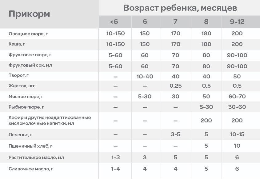 Прикорм по месяцам при грудном вскармливании до года. таблица продуктов воз, как правильно вводить первый прикорм. схема