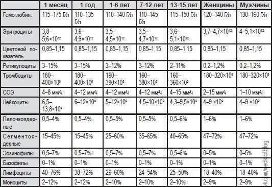Расшифровка биохимического анализа крови ребенок