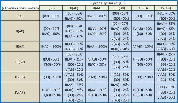 Таблица группы крови родителей и детей