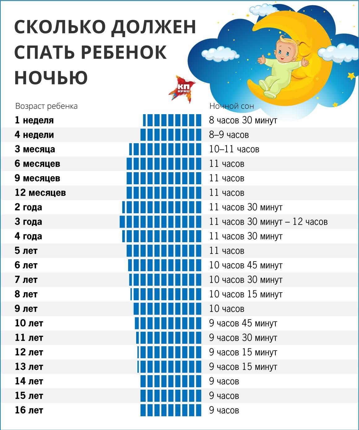 Сколько ребенок спит в 1-12 месяцев жизни - режим дневного и ночного сна