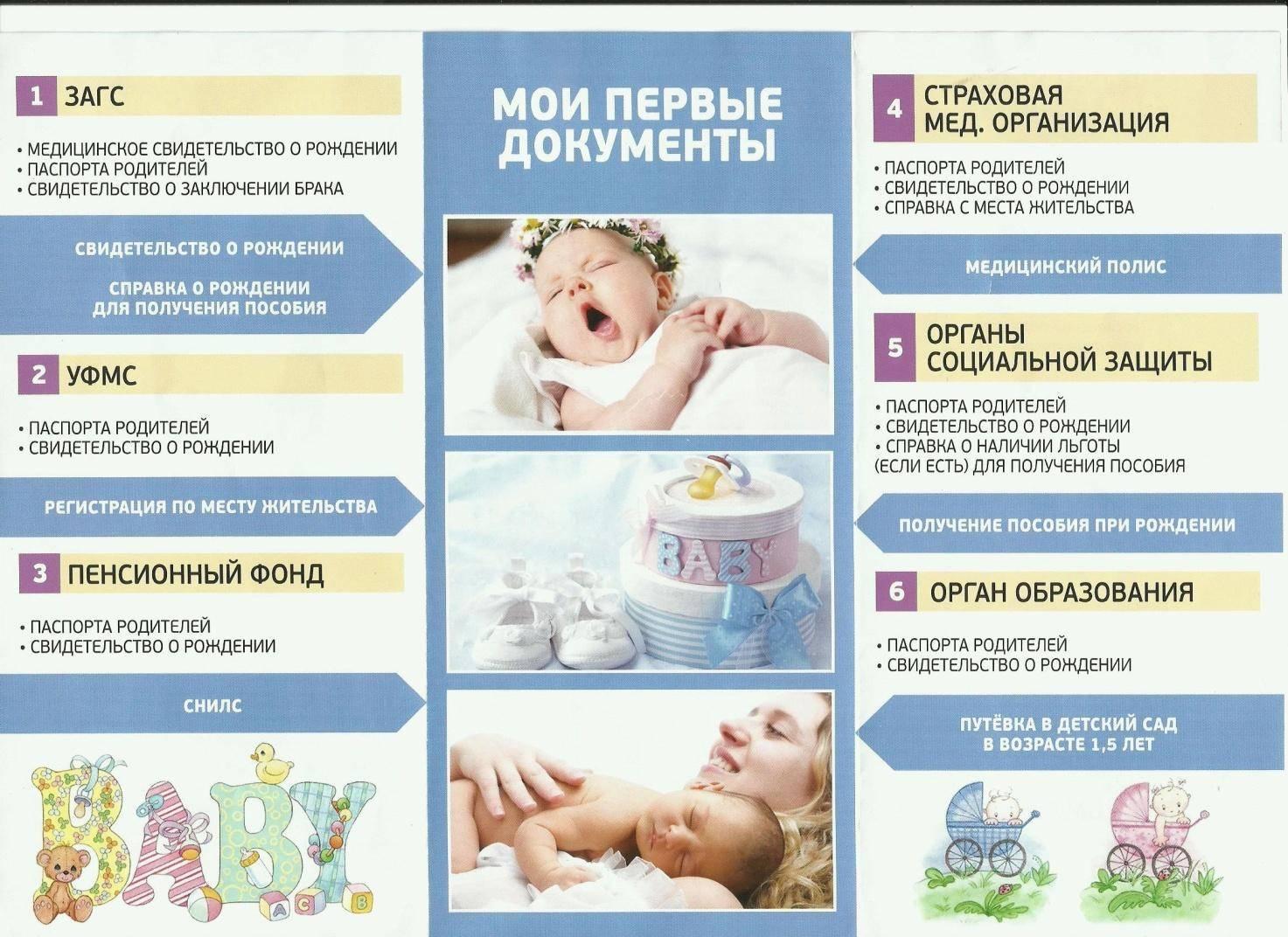 После рождения ребенка какие документы нужно оформлять: документы для оформления малыша после рождения   документы для оформления свидетельства о рождении | метки: пособие, новорожденный