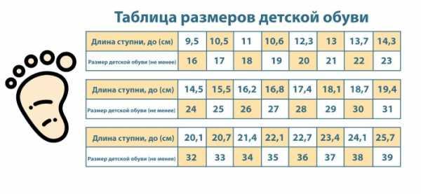 Таблица размеров детской обуви по возрасту и длине стопы