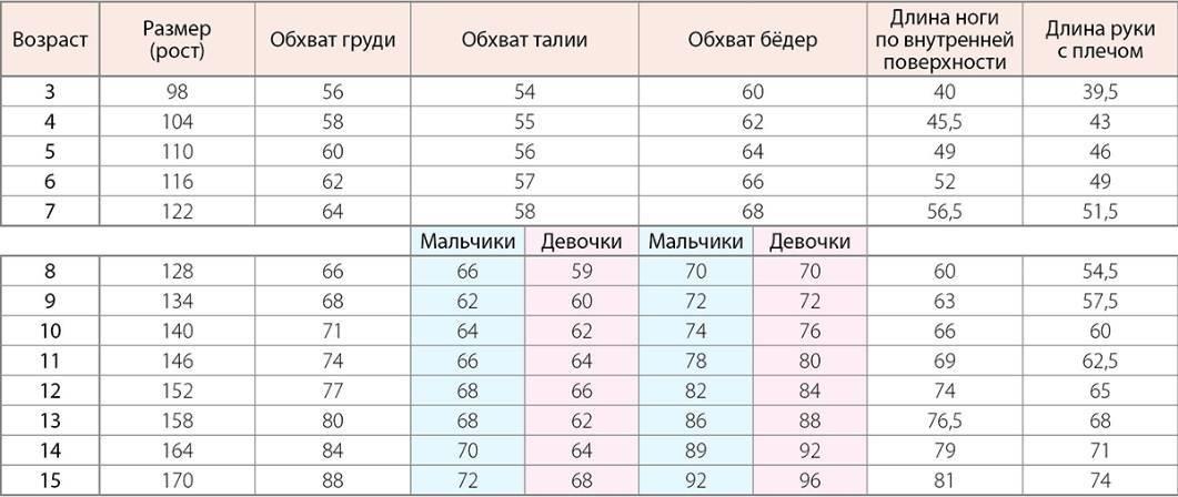 Таблица детских размеров одежды: размерная сетка по возрасту, размерный ряд одежды для детей по россии