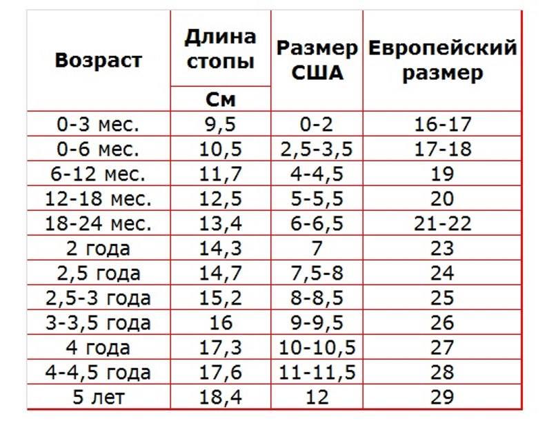 Размер ноги ребенка по возрасту