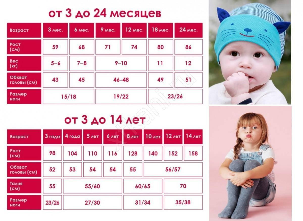 Таблица размеров одежды для новорожденных и грудных детей