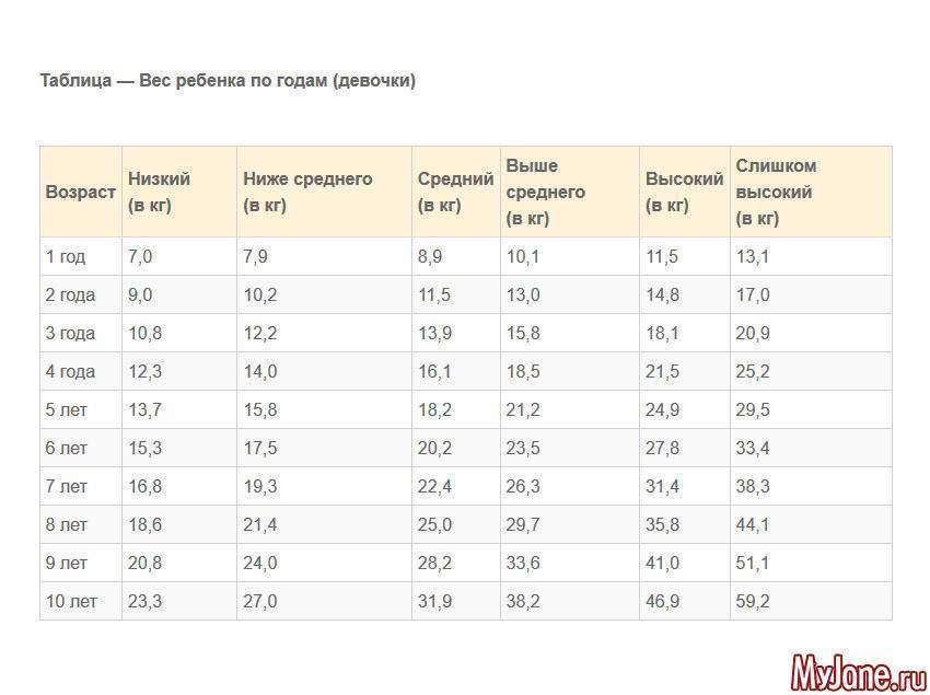 Какой рост у младенцев по месяцам таблица: нормы роста и веса у детей до года по месяцам и годам