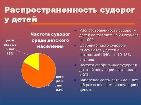 Судороги у ребенка при температуре: что делать при фебрильных судорогах и почему они возникают / mama66.ru