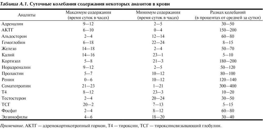 Не могут взять кровь из вены у грудничка:( - как берут кровь из вены у грудничка - стр. 1 - запись пользователя svet.mama (id1597399) в сообществе здоровье новорожденных в категории анализы - babyblog.ru