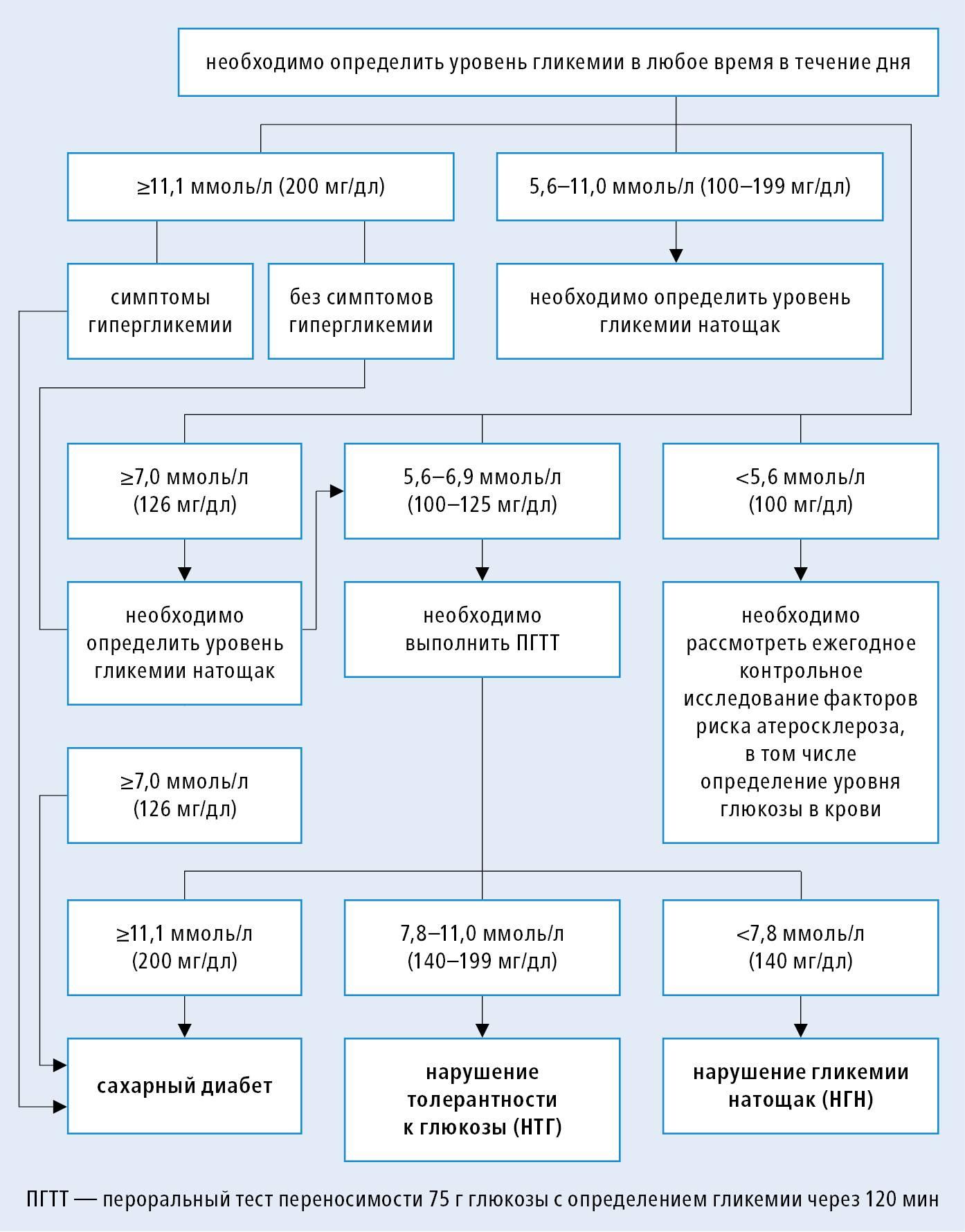 Оптимальный уровень сахара при диабете и его отклонения