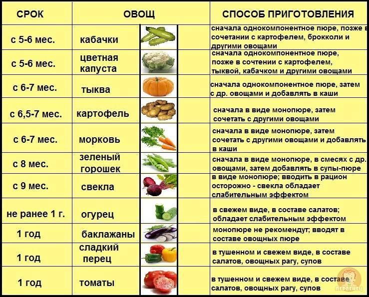 Схема введения прикорма!!! - запись пользователя таня (goroshinka1983) в дневнике - babyblog.ru