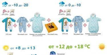 Как одевать новорожденного ребенка летом?