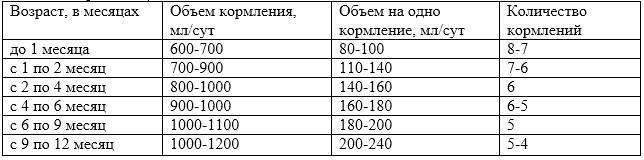 Сколько должен съедать малыш в полтора месяца? - запись пользователя елена (id920221) в сообществе искусственное вскармливание в категории режим и объем кормлений - babyblog.ru