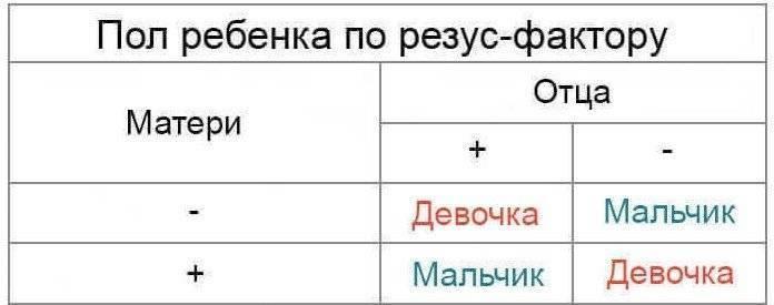 Таблица наследования группы крови. - группа крови таблица наследования - запись пользователя мария (manika69) в дневнике - babyblog.ru